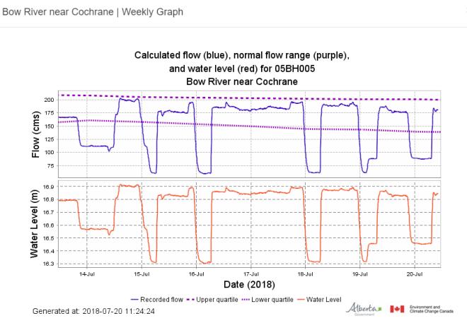 Cochrane Flows Week Jul14