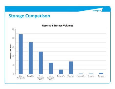 TransAlta Res Storage